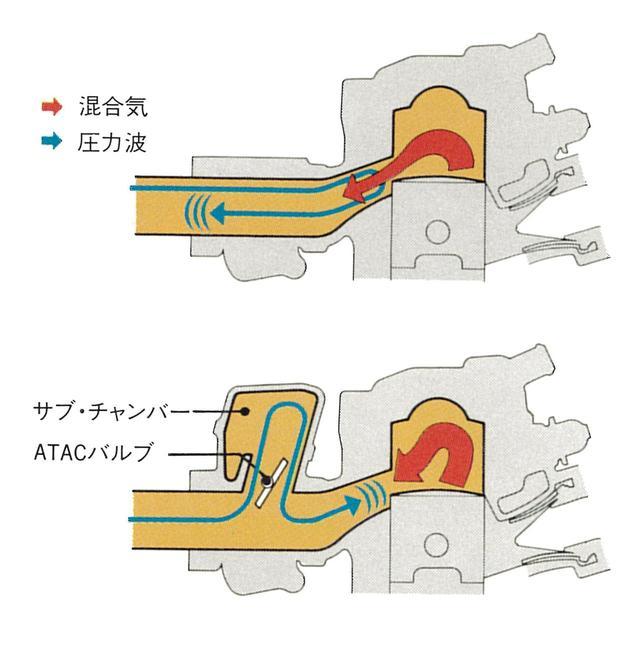 """画像: 低中回転域でのトルク向上を狙い、ATACと呼ばれる機構を採用。排気ポートにサブチャンバーと開閉式のバルブを配置し、低回転時にはバルブを開いて排気脈動をチャンバー内に導入。圧力波を生み出して混合気を燃焼室内に押し留め、上図のように混合気が圧力波で引き出される""""吹き抜け""""の状態になるのを抑止し、ピストンを押し下げる力を高めようとするものだ。高回転時にはバルブは完全に閉じる。"""