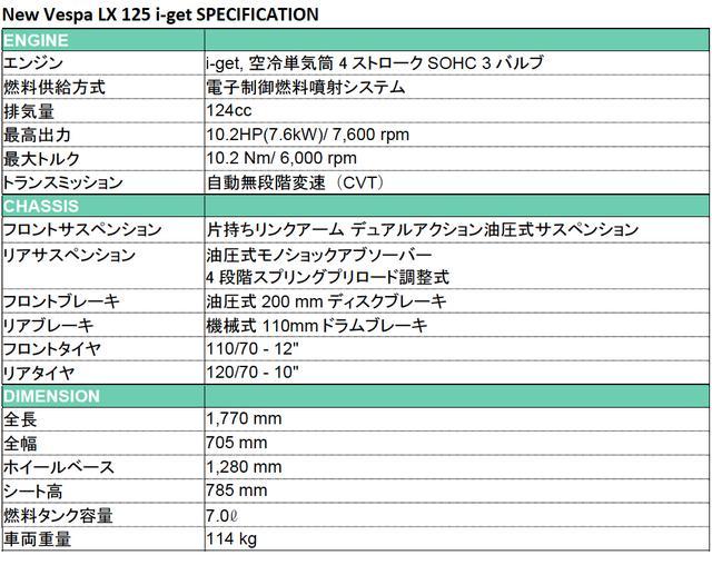 画像4: ベスパ LX 125 i-get がマイチェンし細部まで変更