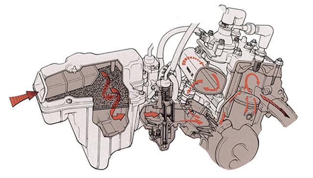 画像: YEIS:ヤマハエナジーインダクションシステムで、左のエアクリーナーボックスに入った空気はキャブレターを通過。吸気ポートの直前にチャンバーを配し、リードバルブの開閉に伴って生じる混合気の断続的な流れを均一化して滑らかな吸気を狙う。