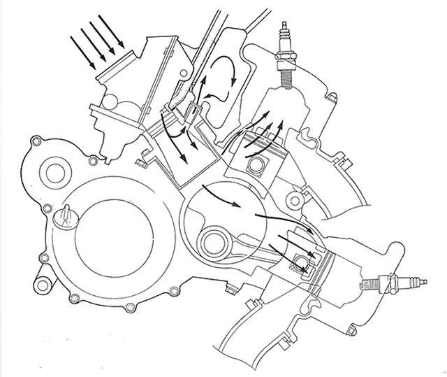 画像: クランクケースリードバルブとなったエンジンの混合気の流れを示す。左上のキャブを通過した新気は混合気となってエンジンに入るが、リードバルブの手前にあるインテークチャンバーで混合気の供給を安定化した後にケース内に流れ込む。ケース内で圧縮された混合気は吸気ポート→掃気ポート→燃焼室と進む。ピストンリードバルブでは吸気ポートはシリンダーにあるが、クランクケースリードバルブはクランク室にあるためポートの大型化が可能になり、ケース内が負圧の際はいつでも吸入行程が可能なことと合わせて吸入効率が高まる。さらに、シリンダーから吸気ポートを取り除くと掃気/排気ポートをレイアウトする際の自由度が増し、さらにシリンダーの剛性を高められるなどの利点があると、ホンダは発表時の技術資料で説明している。
