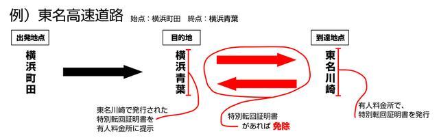 画像: 料金所の仕組みによって、またスマートインターチェンジで特別転回証明書を発行できないので、要注意だ。