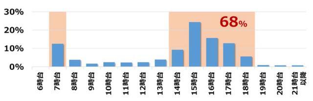 画像: 歩行中の交通事故 時間別の死傷者数(出典:公益財団法人 交通事故総合分析センター資料・2015年)