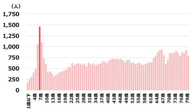 画像: 歩行中の交通事故 年齢別の死傷者数(出典:公益財団法人 交通事故総合分析センター資料・2015年)