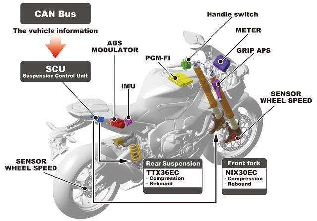 画像: CBR1000RR SP2が採用したオーリンズ製電子制御サスペンションのシステム概念図。IMUをはじめとした、車体各部のセンサーからの情報をコンピューターで判断して制御を行なう。