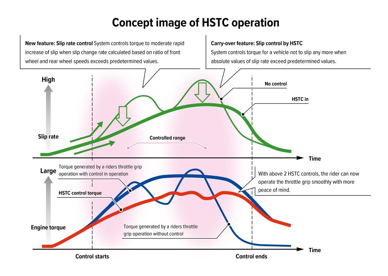 Images : 8番目の画像 - HONDA CBR1000RR-R FIREBLADEのテクニカルデータを見る! - webオートバイ