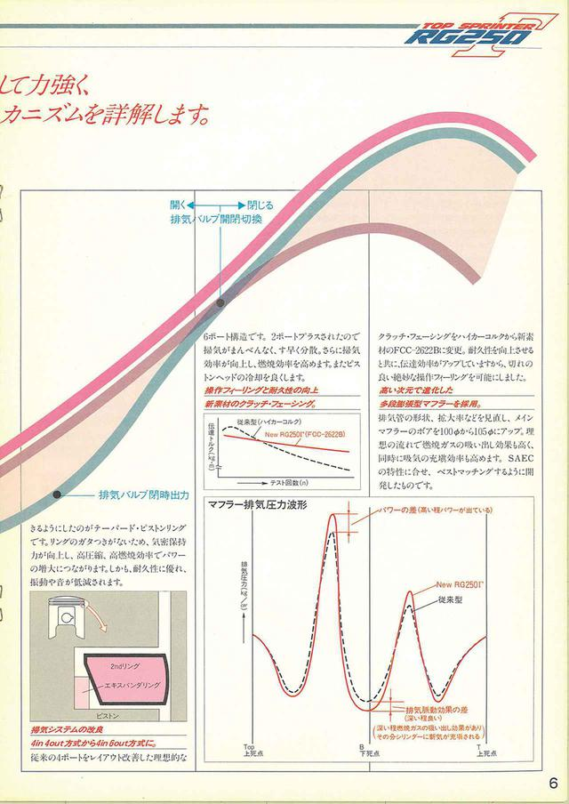 画像2: 【RG-Γ伝】Vol.2「外装や排気バルブを刷新した3型と4型」RG250Γ(GJ21B)-1985〜1986- 〜当時の貴重な資料で振り返る栄光のガンマ達〜