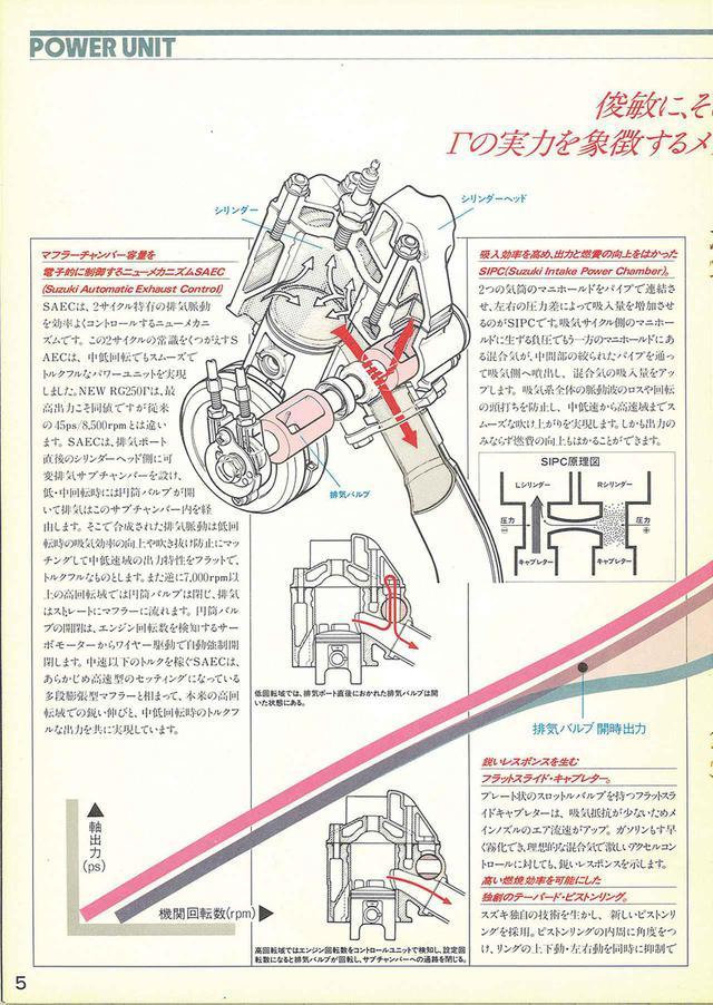 画像1: 【RG-Γ伝】Vol.2「外装や排気バルブを刷新した3型と4型」RG250Γ(GJ21B)-1985〜1986- 〜当時の貴重な資料で振り返る栄光のガンマ達〜