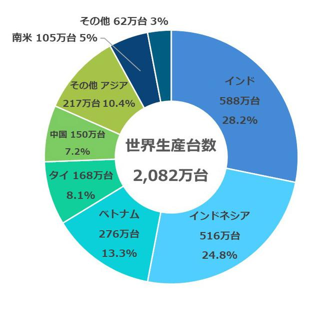 画像: 2018年度(2018年4月〜2019年3月)の地域別生産台数と割合