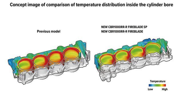 画像: 冷却水をエンジン下部に流すボトムバイパスを設けて冷却能力を向上。右側が新型だが、シリンダーの安定した温度管理に貢献。