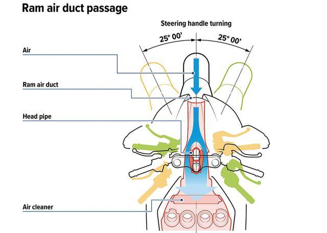 画像: ハンドル切れ角は左右各25度に設定。これはフロントノーズから極力ダイレクトにエアボックスまで吸気させるための配慮だ。