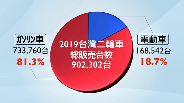 画像: 2019年の台湾二輪市場全体の新車販売台数は902,302台ですが、そのうち81.3%に当たる733,760台がガソリン車、18.7%にあたる168,542台が電動車となっています。
