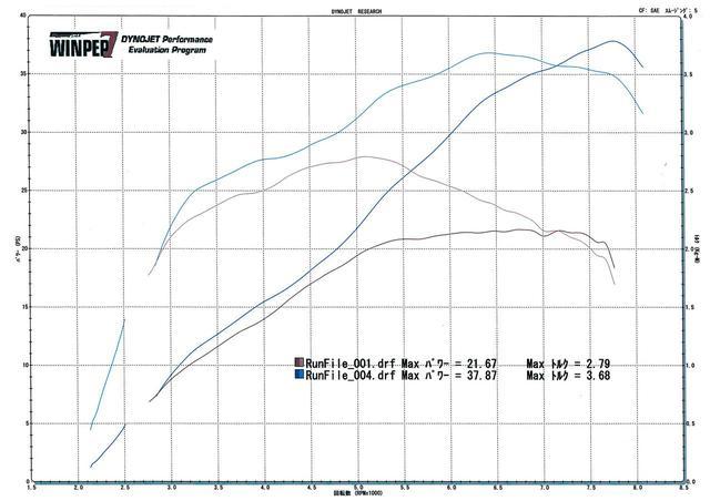 画像: フルパワーは約40PS! グラフは今回の試乗車をシャシーダイナモで測定した実測データ。上の線がフルパワー仕様、下が国内だが、パワー、トルクとも全域で上回っている。気になるパワーは後軸測定で37.87PS。エンジン軸換算であれば、おおよそ40PSぐらいになるだろう。