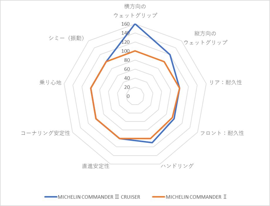 画像: 前モデル(MICHELIN COMMANDER Ⅱ)との比較