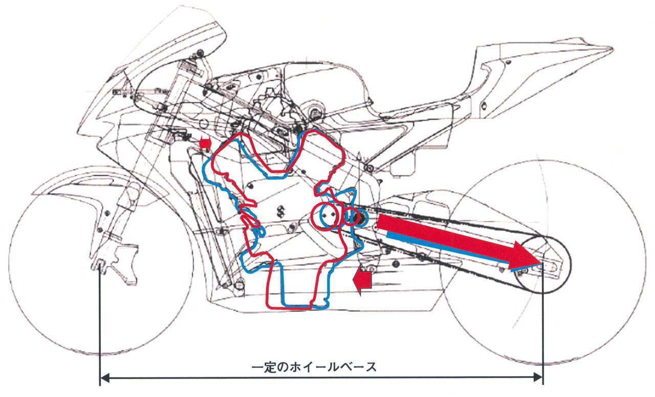 画像: コーナーのアプローチにおける車体の安定性と初期旋回性の向上がニュージェネレーションでの最優先課題。そのためには全体のパッケージで靭性を出すのが有効と考え、手段のひとつとしてスイングアーム軸間の延長が挙がった。しかし、ホイールベースが伸びてしまうと意味がないので、スイングアームを伸ばすために、エンジンの小型化、フレームの新作を決定。前後長が短くなったV5ユニットを前方に移動した。オリジナルと比べると、同じホイールベースなのに、ドライブスプロケット軸、スイングアームピボットが前にずれているのがわかる。