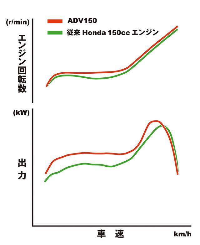 画像: 赤がADV、緑がPCX。パワー、トルクとも全域でADVが上回るが、特に低中回転域での厚いトルクが光る。