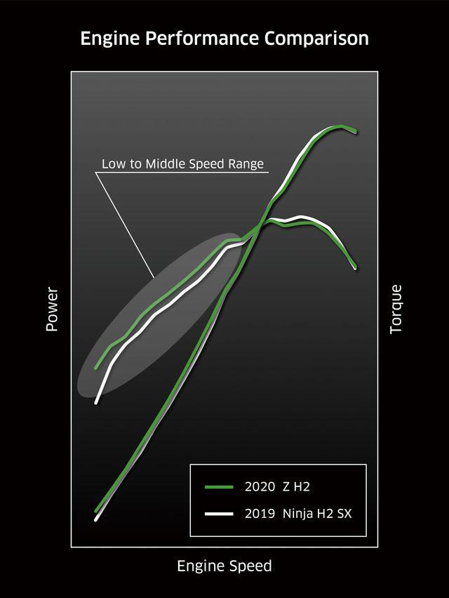 画像: Z H2とNinja H2 SXの出力・トルク特性の比較グラフ
