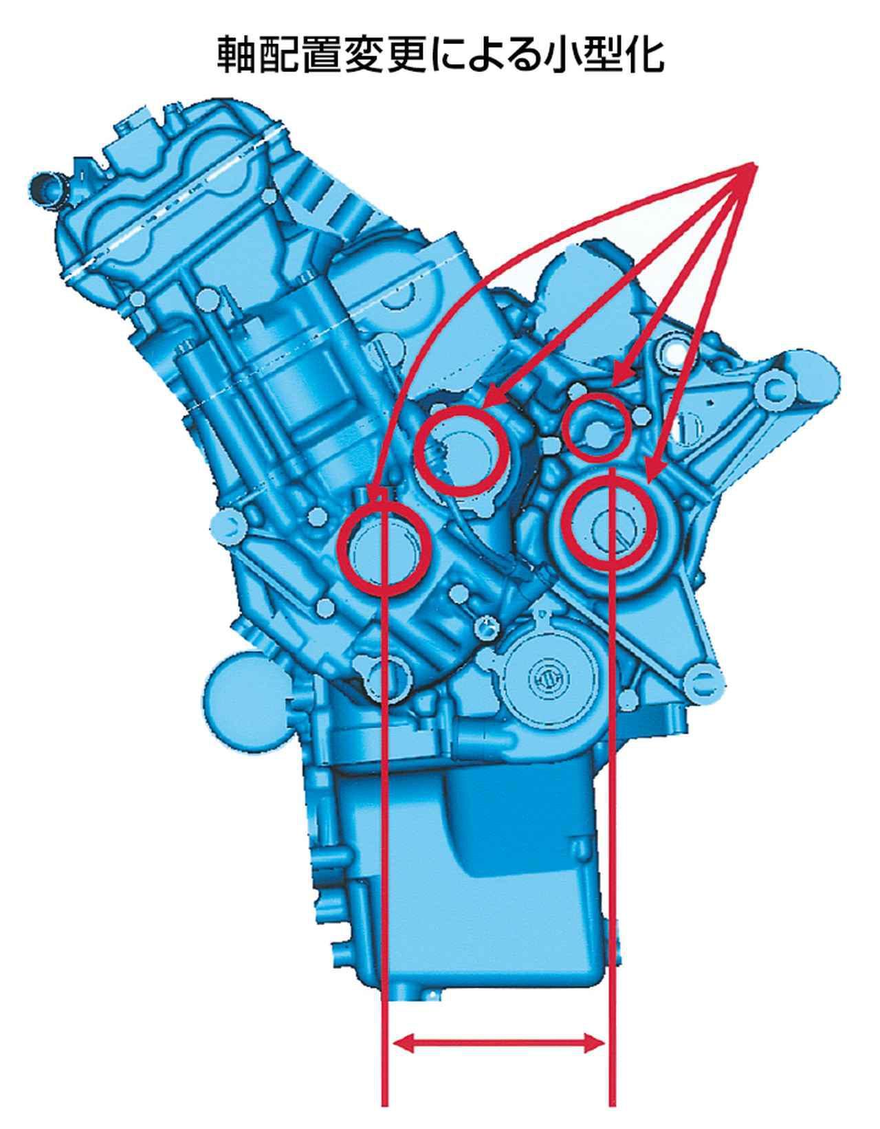 画像: 2005または06年型のエンジン右側面図を基にしたイラスト。2002〜04年型と同じく、クランク/バランサー/ミッションのメイン/ミッションのカウンターという4軸構成であるのは変わらないが、バランサー軸とミッションのメイン軸(この右端にプライマリードリブンギアとクラッチを装備)を思い切り上に上げることにより、クランク軸〜カウンター軸(この左端にドライブスプロケットをマウント)間の距離をさらに短縮している。これは、エンジン前後長を詰め、ホイールベースを伸ばすことなく、より長いスイングアームを使用するためであり、最終的な目的は、減速時の車体の安定性を高めることにある。