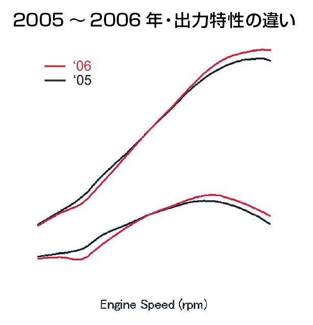 画像: 2005年型でボアを広げストロークを短縮した後、2006年型でもさらに(2004→05年型ほど大きくないと思われる)ボア拡大/ストローク短縮を図った結果、より高回転/高出力型のエンジンに変化している。