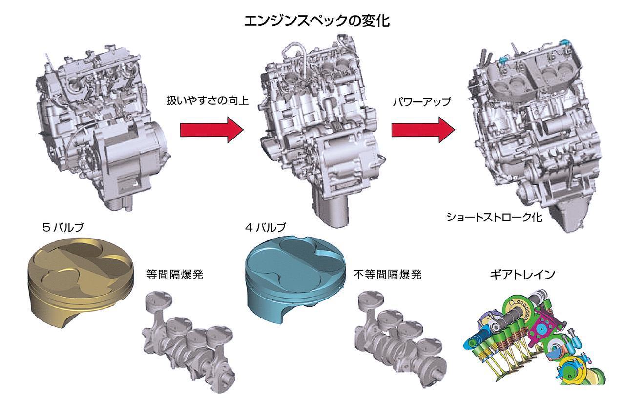 画像: 初代の2002年型から06年型に至るエンジンの変化を示すイラスト。3つのエンジン全体図は、左が2002または03年型、中が04年型、右が05または06年型と思われ、下の図は2002〜06年の主な変更点を示している。2002〜03年型が気筒あたり5バルブと等間隔燃焼の組み合わせだったのに対し、2004年型以降は4バルブと不等間隔燃焼の組み合わせを使用し、2005年型以降は背面カムギアトレインを採用する。ボア×ストロークの数値は公表されていない(どのメーカーも非公表)が、05年型で思い切ったボアの拡大/ストロークの短縮を図り、2006年型ではさらに少々ボアを拡大し、ストロークを短縮している。