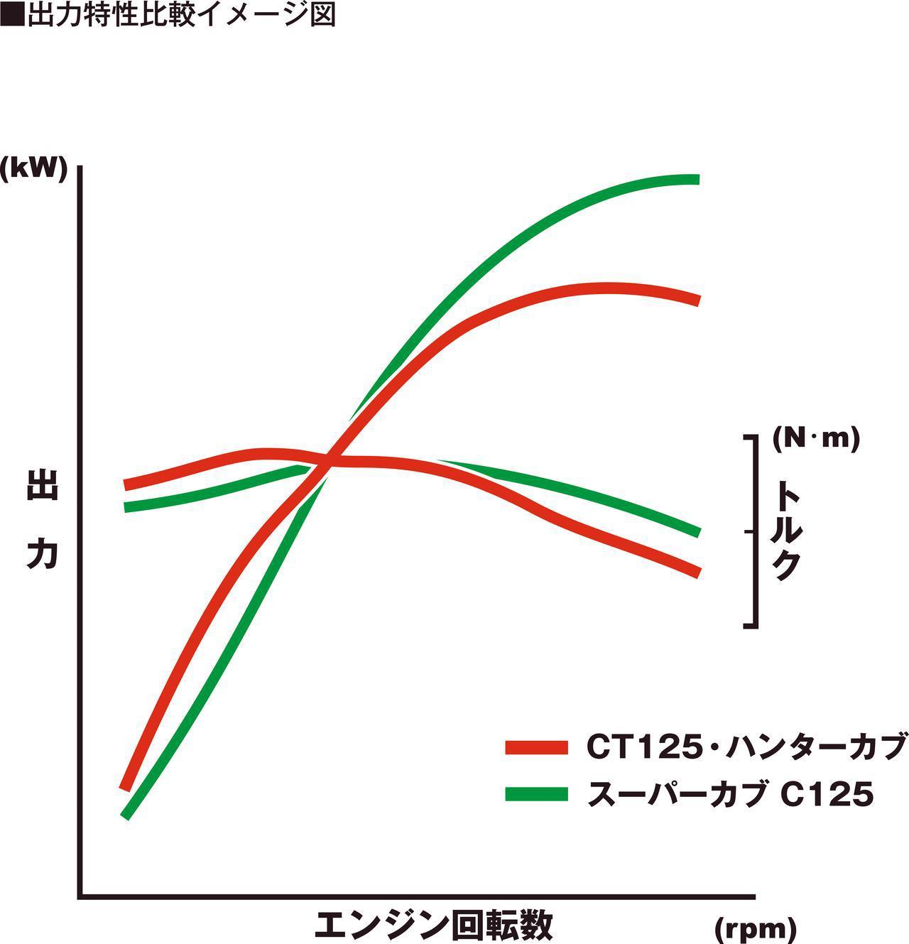 画像: 緑のグラフがベースとなったスーパーカブC125、赤のグラフがCT125のパワー/トルクカーブ。CTがいかに低中速の力強さに割り切った設定としているかが分かる。