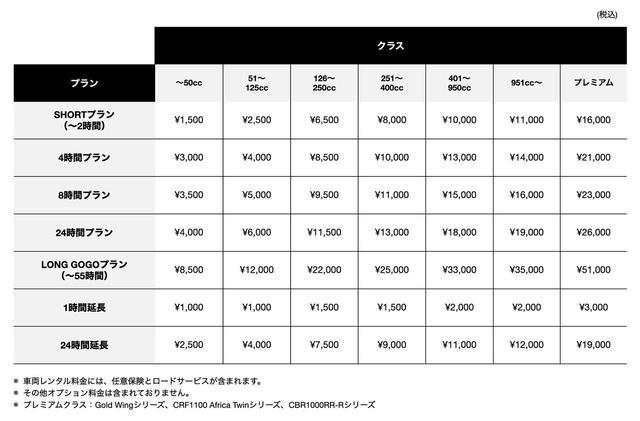 画像: 今回のツーリングは、コストパフォーマンス重視で51〜125cc(原付二種)をレンタルします! hondago-bikerental.jp