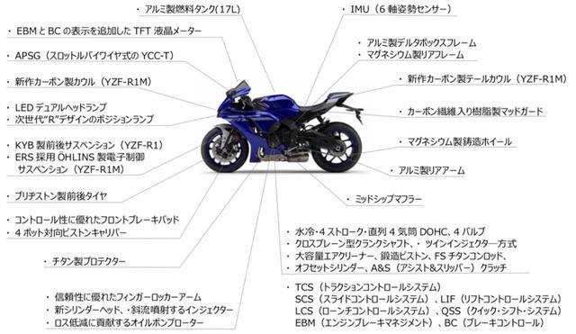 画像: ヤマハ「YZF-R1」2019年モデルと2020年モデルの比較