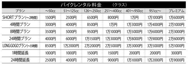 画像: ※任意保険とロードサービス以外のオプション料金は含まれておりません。 ※プレミアムクラス:Gold Wing、CRF1100L Africa Twin、CBR1000RR-R各シリーズ