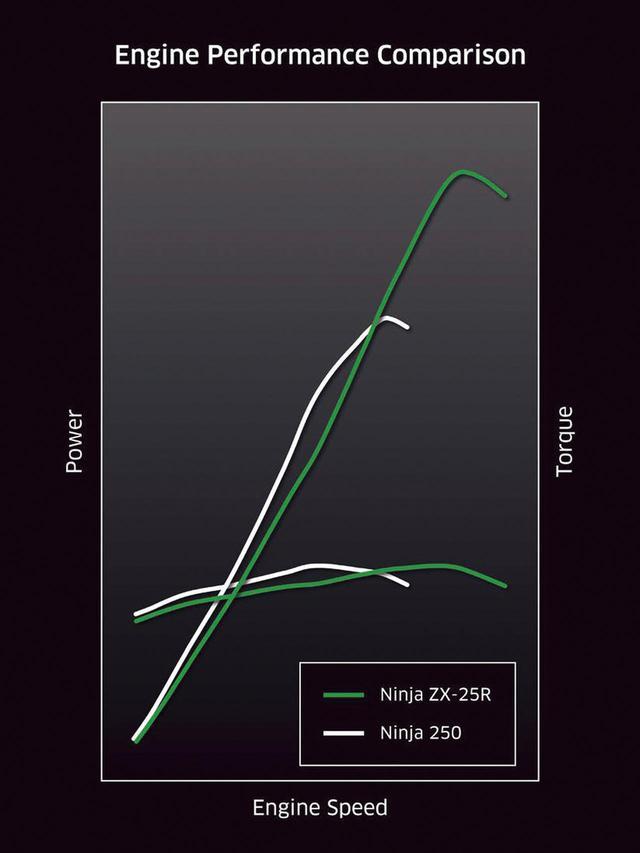 画像: 2気筒のニンジャ250とのパワーグラフ比較図。ZX-25Rはパワー、トルクともに超高回転域でピークを迎えていることが見て取れる。