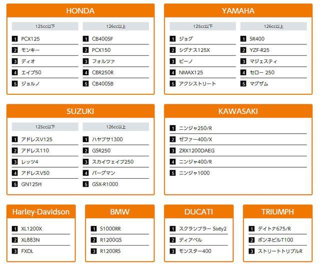 画像: ※2017年6月ZuttoRide Clubのデータ 画像引用:ZuttoRide Club(ずっとライド クラブ) zuttoride.jp