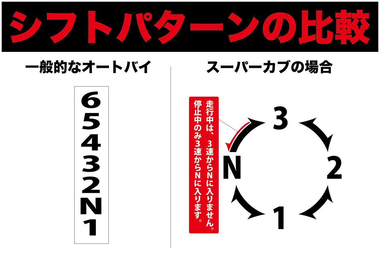 画像1: スーパーカブならではの操作方法をあらためて考えてみた〈若林浩志のスーパー・カブカブ・ダイアリーズ Vol.30〉