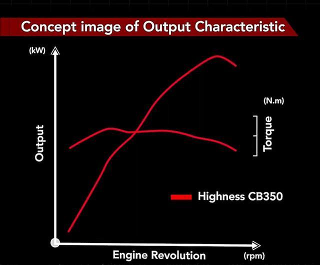 画像5: 搭載エンジンは空冷シングル。なんとHSTCも装備!