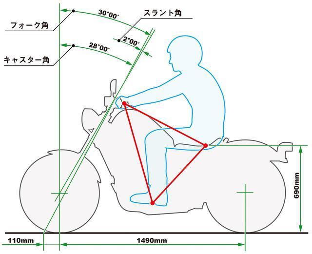 画像: 操作ができる範囲で、程よく腕が伸びきるくらいのイメージで乗るのがカッコよく見えるとのこと。シルエットの絵は腰の曲がり具合など、何度も書き直したそうだ。
