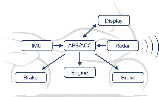 画像: アクティブクルーズコントロール機能のシステム図。レーダーからの車間距離情報をコン検知してエンジンとブレーキを操作する。