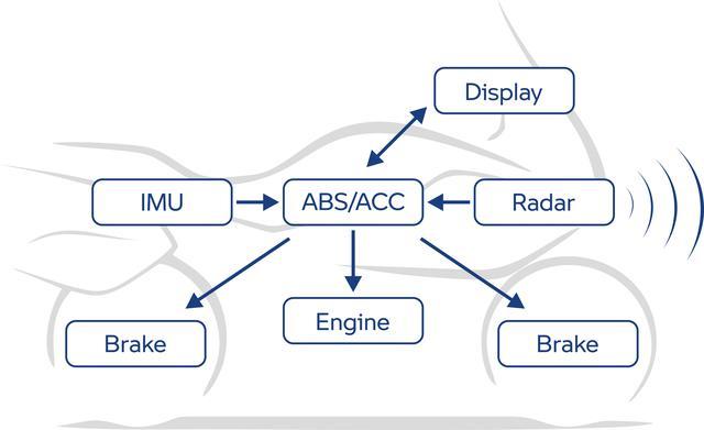 画像3: BMW「R 1250 RT」(2021年モデル)車両概要