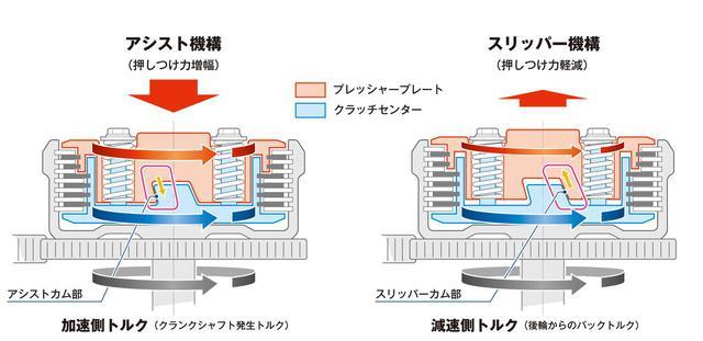 画像: MT仕様車にはアシストスリッパークラッチが新たに採用された。クラッチレバー操作荷重を約30%軽減し、同時にシフトダウン時のショックも緩和する。