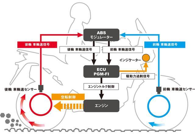画像: トラクションコントロールとは?  - webオートバイ