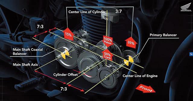 画像: ハイネスCB350の解説図。一次バランサーシャフトを内蔵して振動を抑えるなど、スムーズなフィーリングで快適な走りを可能とする。