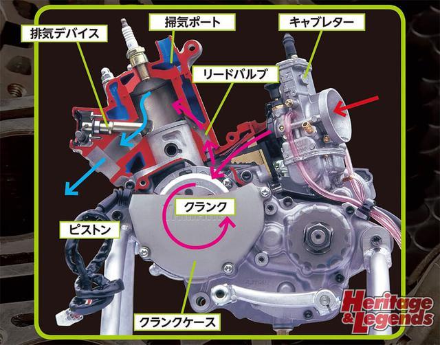 画像: ▲1980年代以降で中核的だったピストンリードバルブ式をベースに各部を説明。写真は1994年型YZ125で、混合気がクランクケースに導かれてクランクで圧縮、シリンダーに送られるクランクケースリードバルブ式。排気デバイスはともにYPVSだが、左のDT125Rと異なりエンジン回転数により遠心力で動くガバナによって排気ポートに斜めに板が出入りしてポート高さを変えるギロチンタイプが使われている。