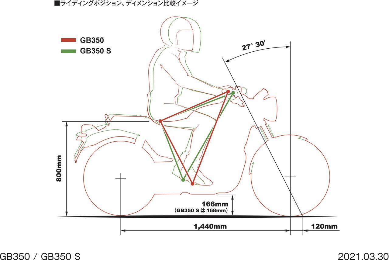Images : 1番目の画像 - 【写真19枚】ホンダGB350/S メカニズム - webオートバイ