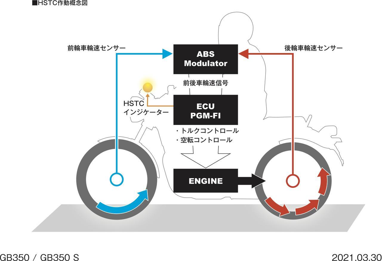 Images : 18番目の画像 - 【写真19枚】ホンダGB350/S メカニズム - webオートバイ