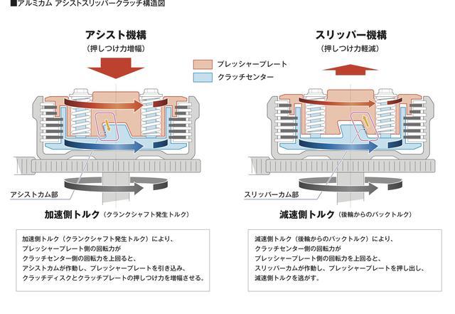 画像10: 「GB350」「GB350S」のエンジン・フレーム・電子制御システム