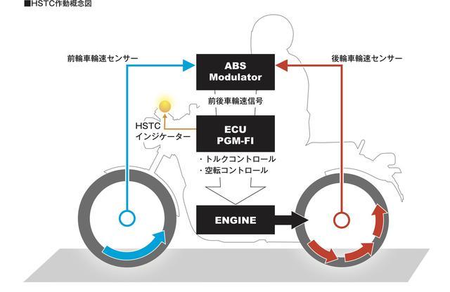 画像11: 「GB350」「GB350S」のエンジン・フレーム・電子制御システム