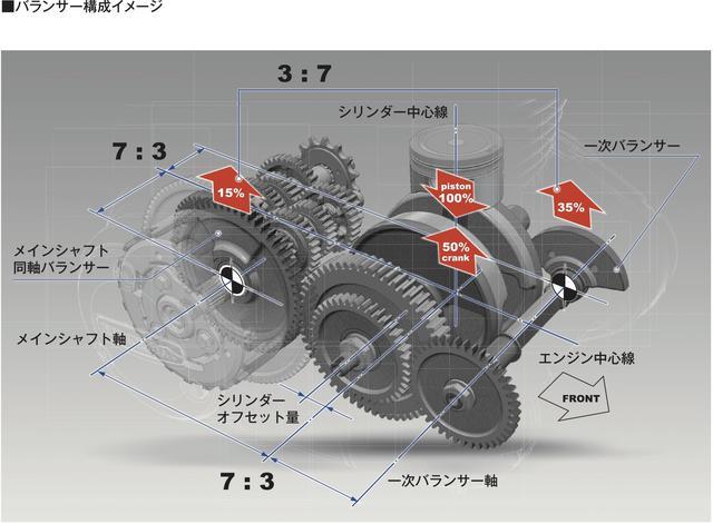 画像5: 「GB350」「GB350S」のエンジン・フレーム・電子制御システム