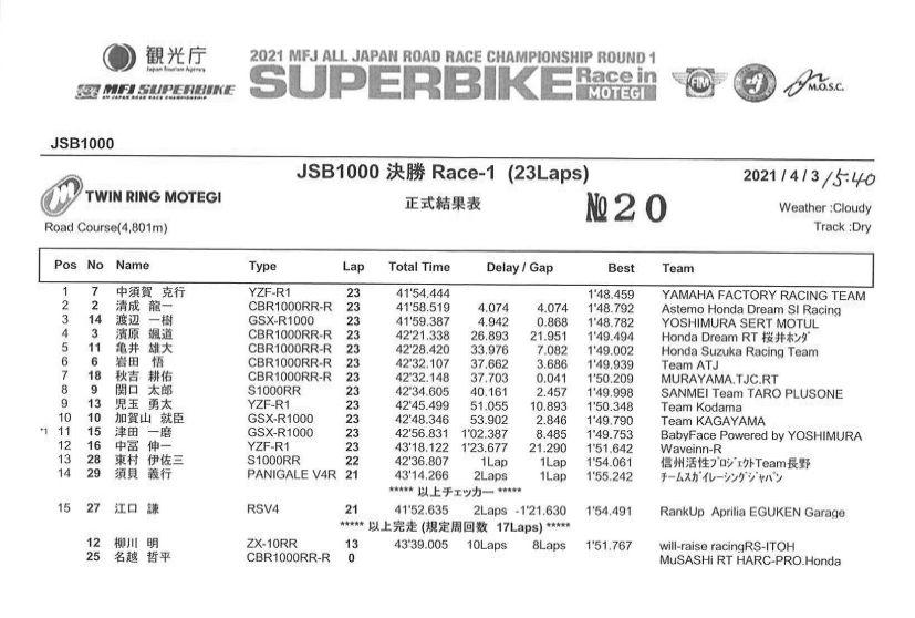 画像: レース1、中須賀が横綱相撲で快勝