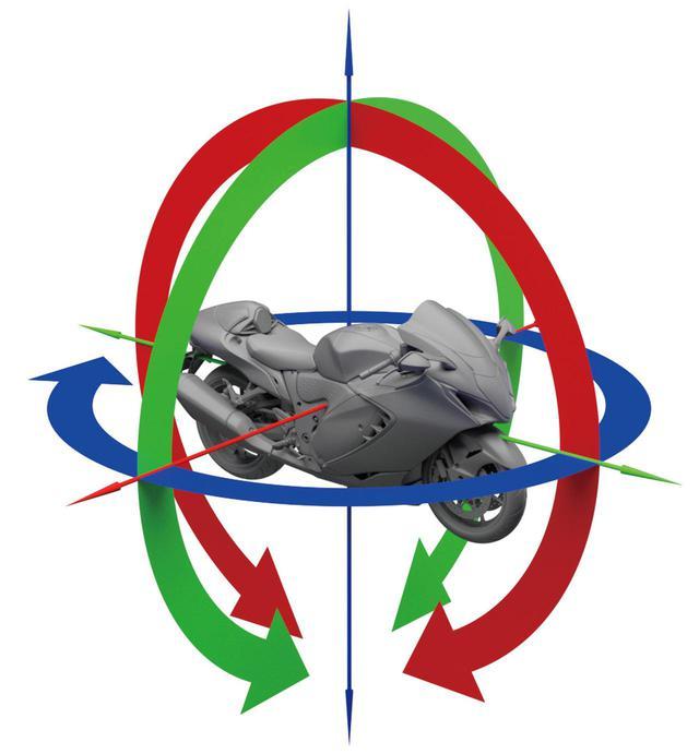画像: IMUが測定するバイクの動きの模式図。ロール(向き)、ピッチ(前後の沈み込み)、ヨー(傾き)の3方向に加減速を掛け合わせた6方向の動きを測る。