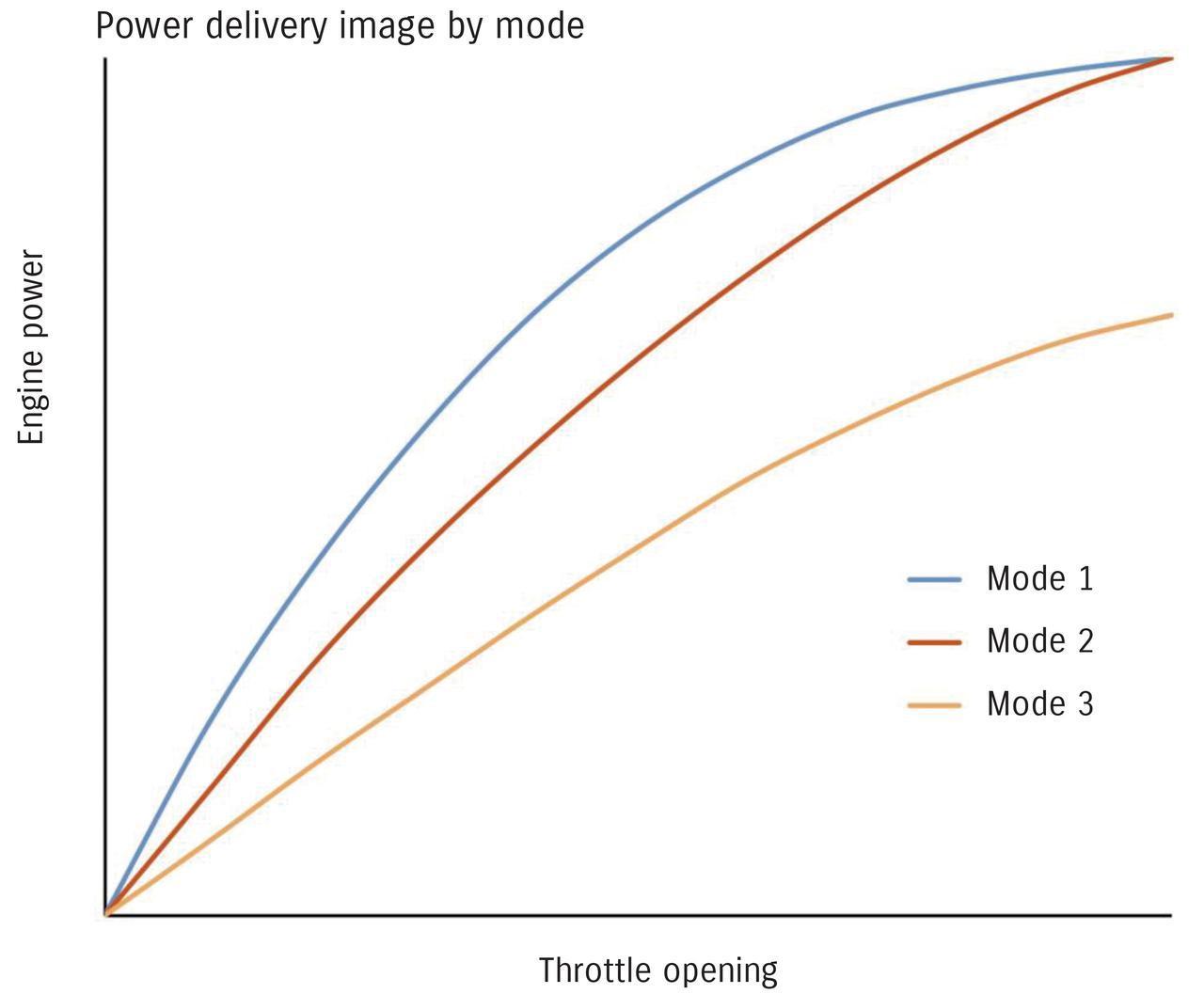 画像: スロットルレスポンスの異なるモード1と2、スロットルレスポンスとパワー自体も抑えるモード3の中から状況に応じて選択できる。