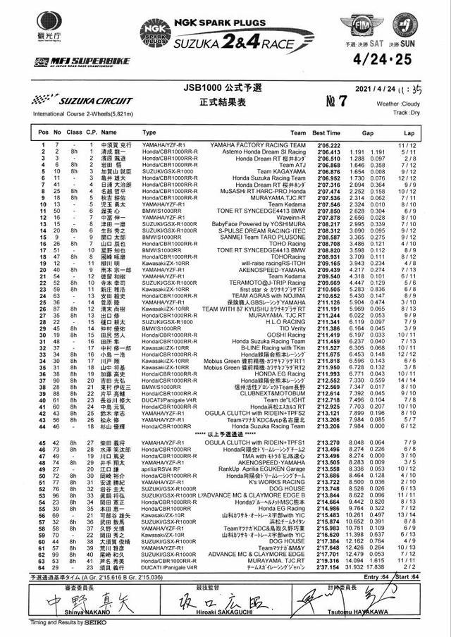 画像: <全日本ロードレース>鈴鹿2&4 まず中須賀が先手! ~カギは4輪走行後の路面状況?