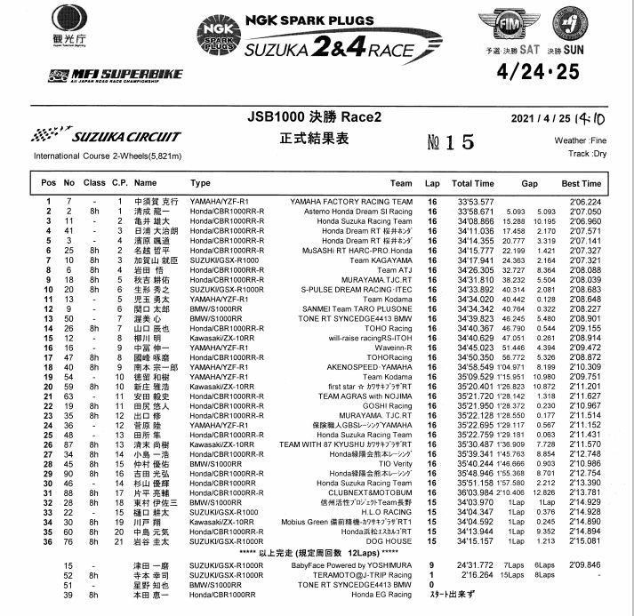 画像: <全日本ロードレース>中須賀完勝 これで2戦4連勝! ~2位に清成 3位にJSB初表彰台の亀井雄大!