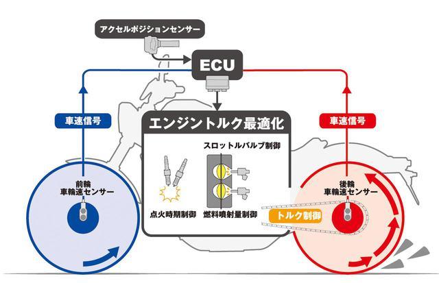画像: ホンダ・セレクタブル・トルク・コントロール(HSTC)を標準装備。エンジントルクを最適化して駆動力を確保する。