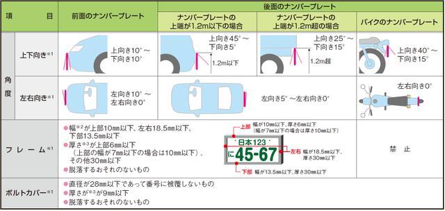 画像: 報道発表資料:車のナンバープレートの表示に係る新基準適用までの猶予期間を延長します - 国土交通省